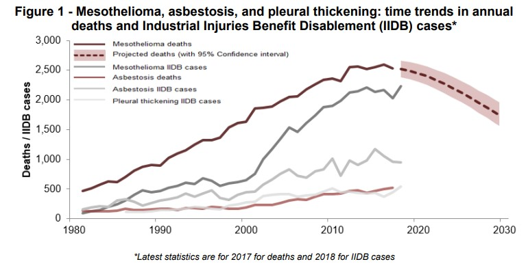 Table of asbestos related deaths and injuries