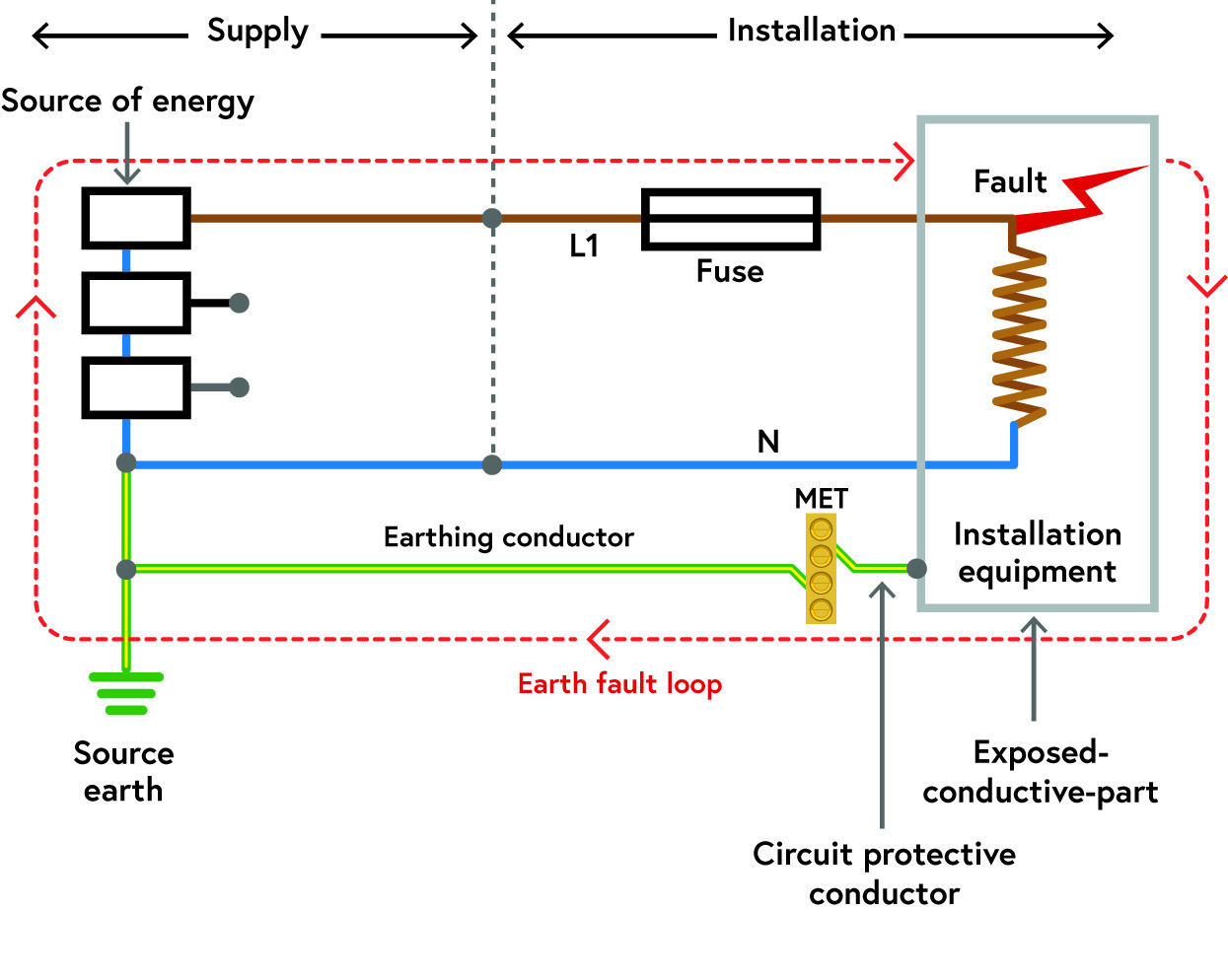 Figure 2 Simple circuit showing the fault path
