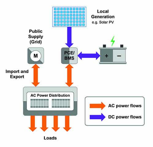 Figure 1: Example of DC coupled EESS