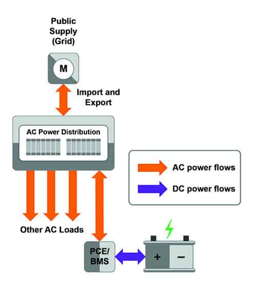 Figure 2: Example of AC coupled EESS