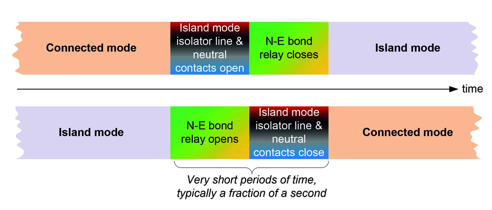 Figure 4: Timing requirements for island mode switching arrangements