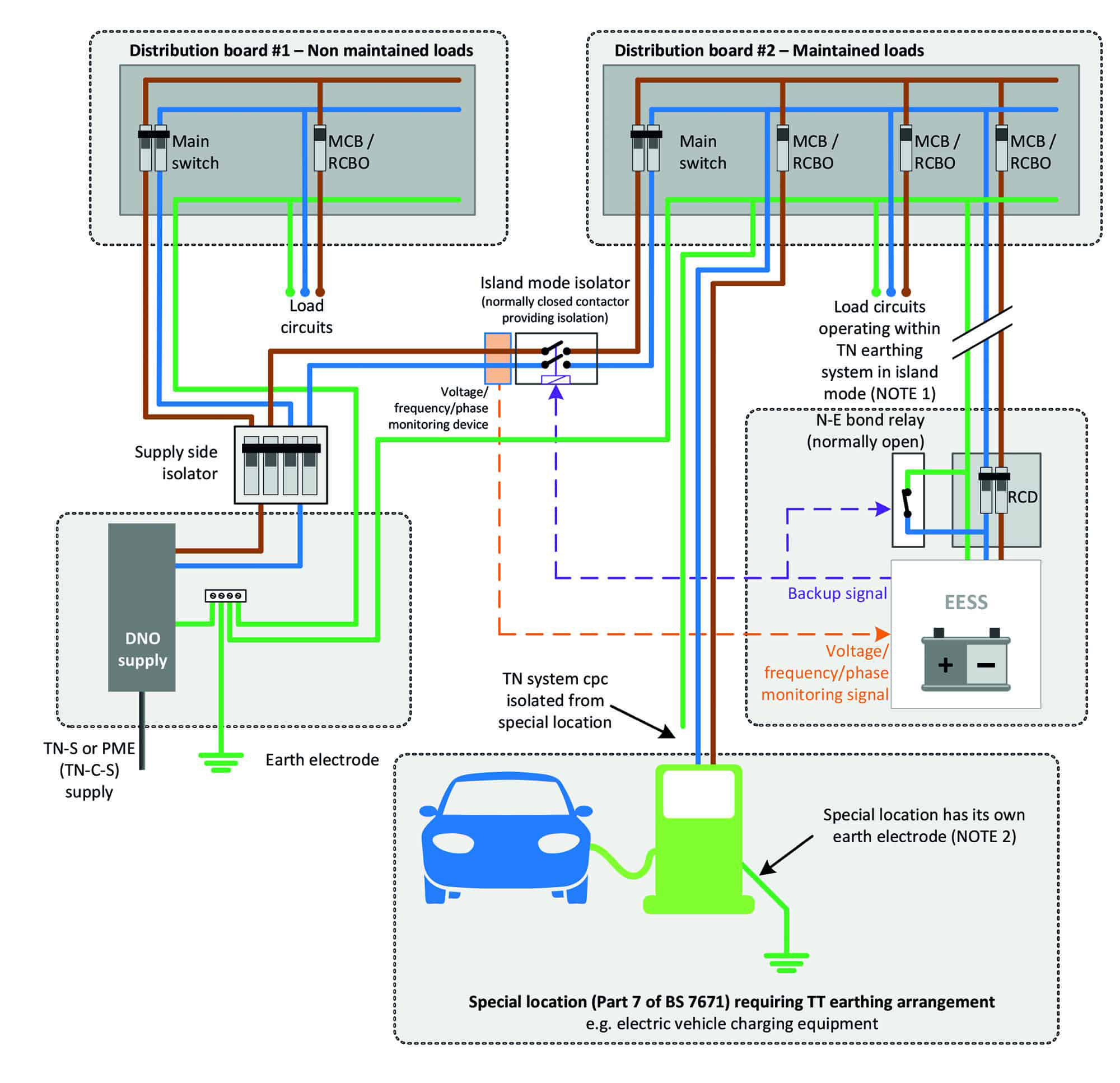 Figure 5 Example of an installation where circuits with separate earthing arrangements remain connected in island mode