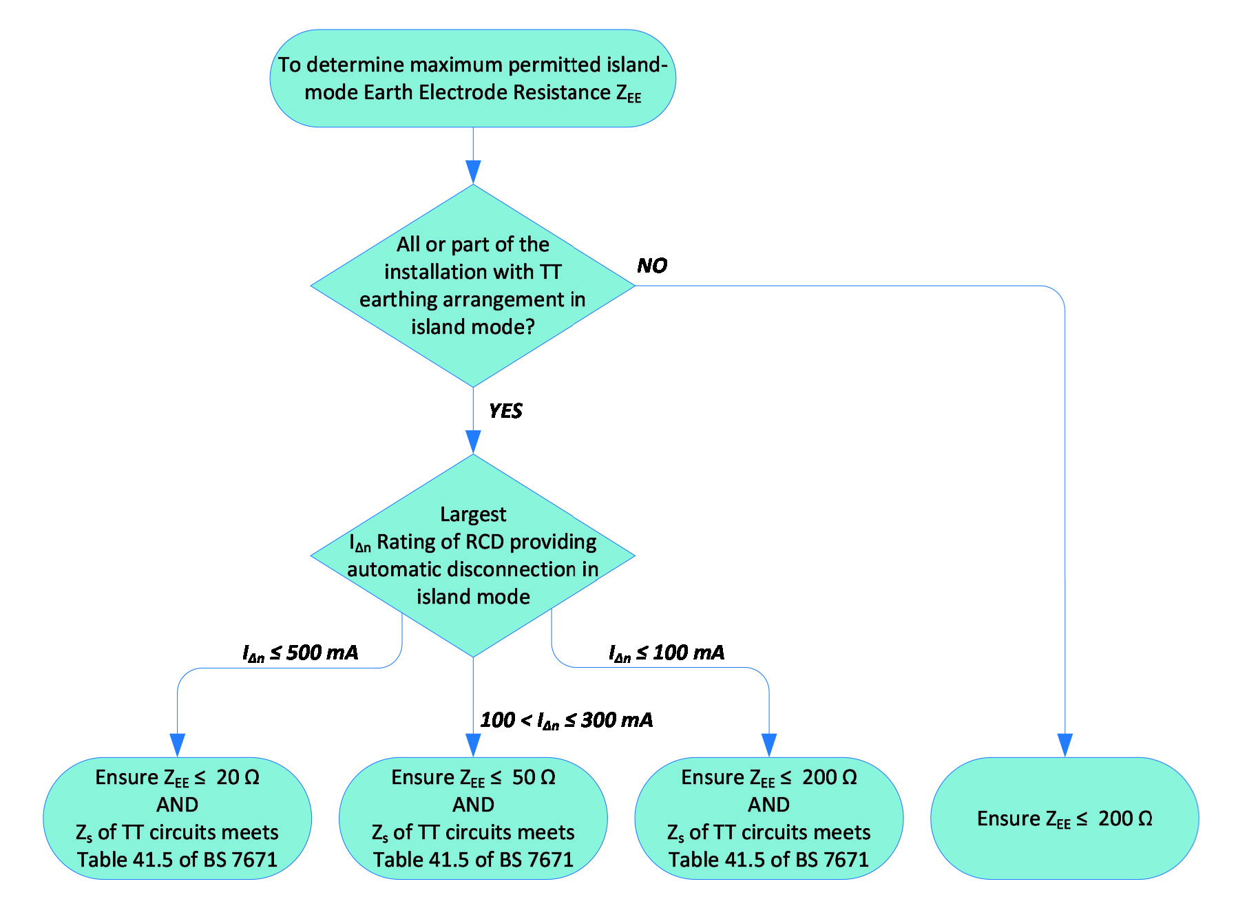 Figure 6 Flowchart to determine maximum permitted island mode earth electrode resistance